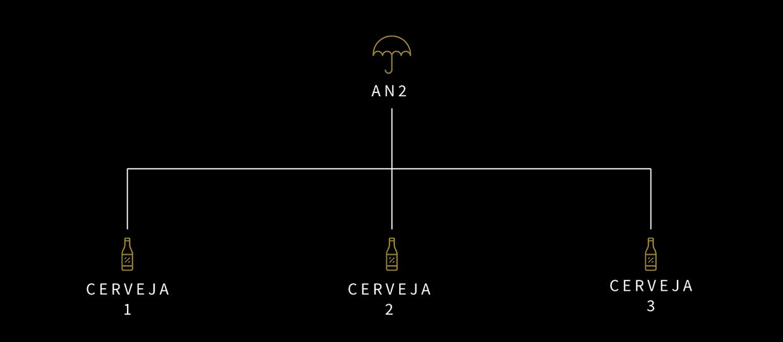 Identidade Visual Cervejaria AN2 - AN2